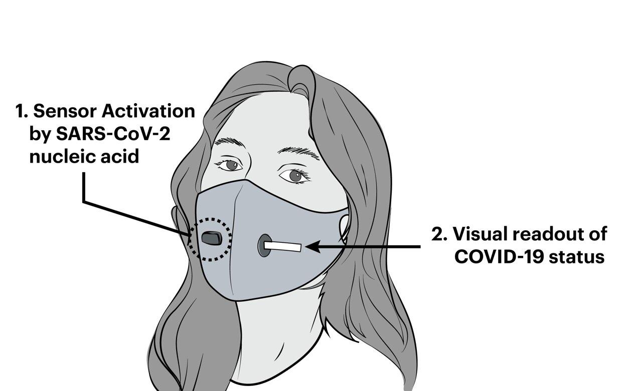 ماسک تشخیصی